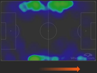 Wing Back Heatmap